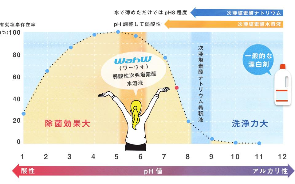 wahw_graph