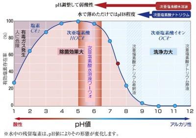 次亜塩素酸の解離曲線 Ver. 1.03 20180315 より