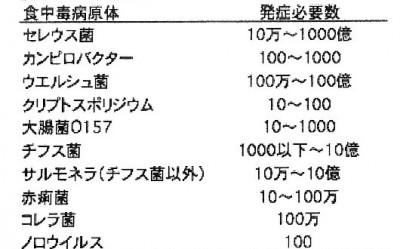 最小発症菌数表_p002-1